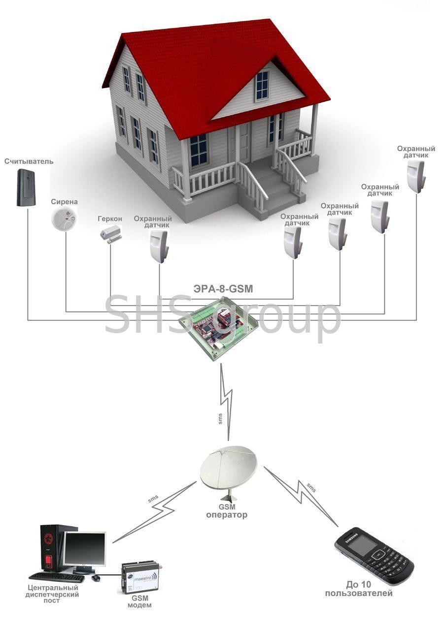 Как оборудовать свой дом охранной сигнализацией своими руками 35